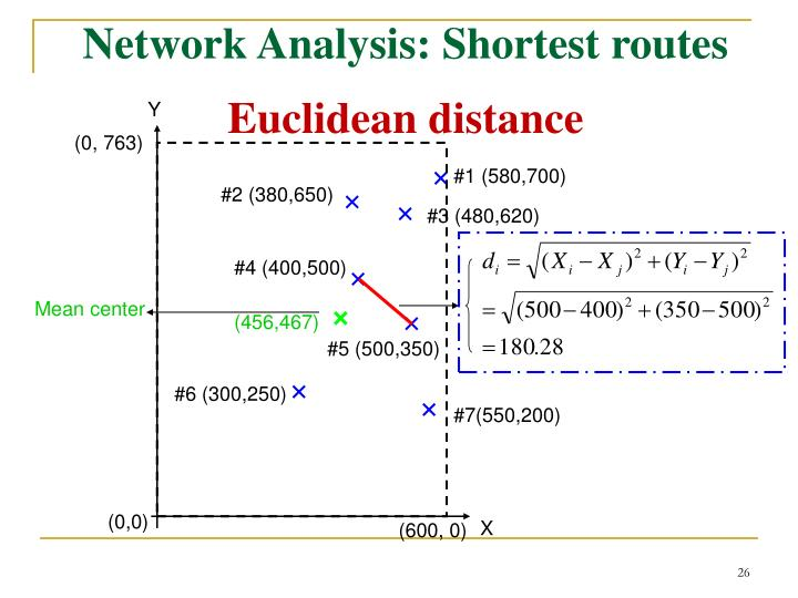 Network Analysis: Shortest routes