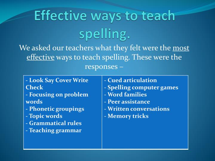 Effective ways to teach spelling.