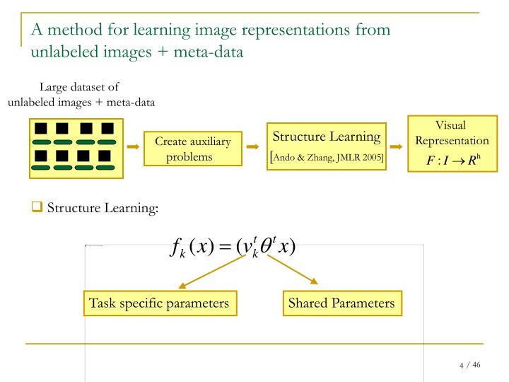 A method for learning image representations from