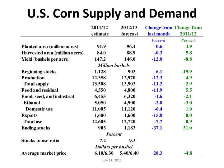 U.S. Corn Supply and Demand