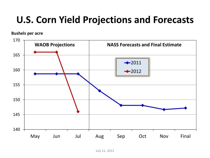 U.S. Corn Yield Projections and Forecasts
