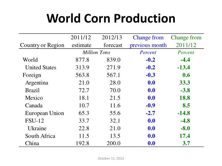 World Corn Production