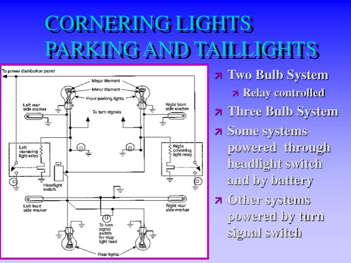 CORNERING LIGHTS PARKING AND TAILLIGHTS