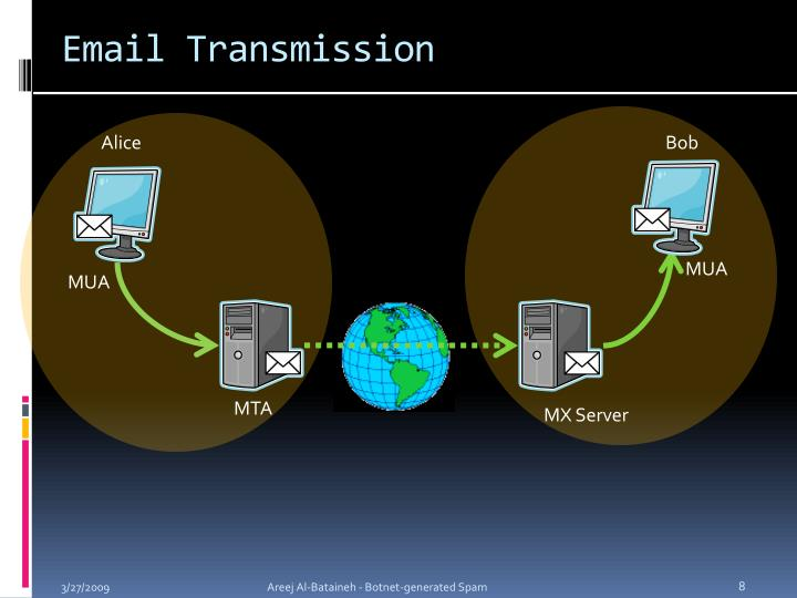 Email Transmission