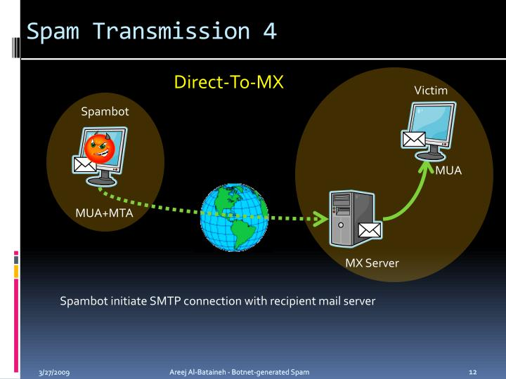 Spam Transmission 4
