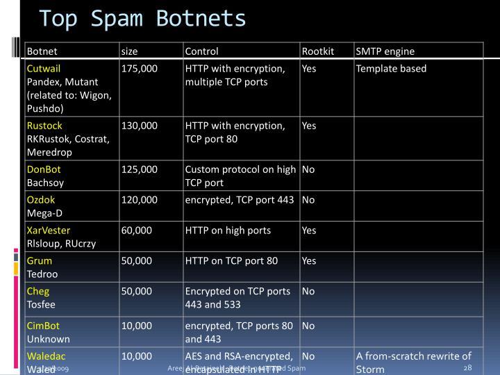 Top Spam Botnets