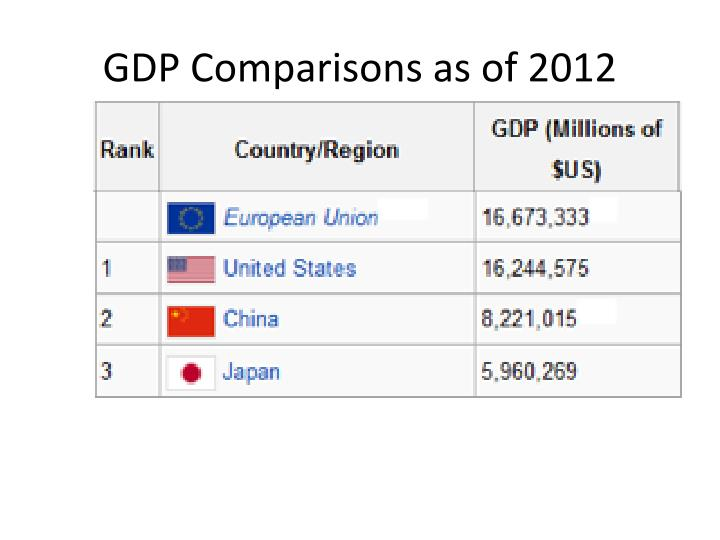 GDP Comparisons as of 2012
