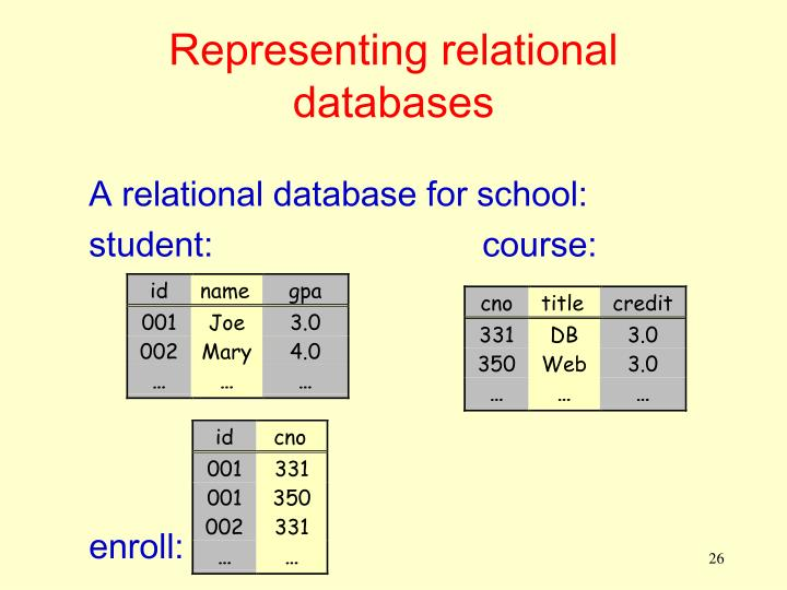 Representing relational databases