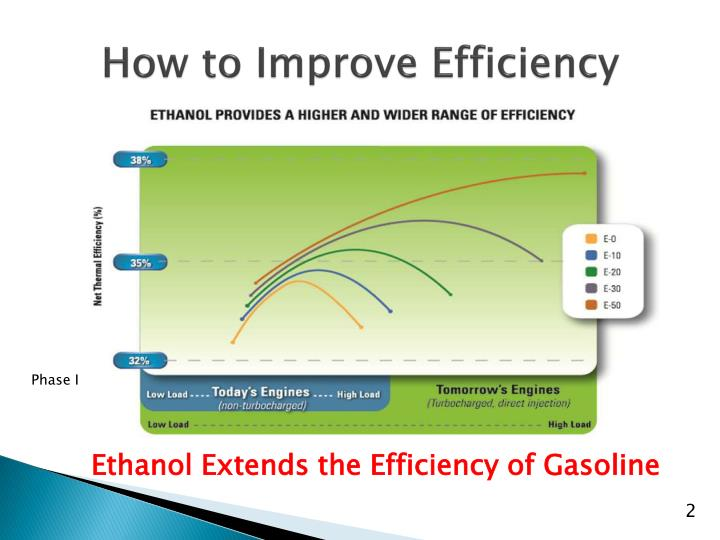 How to improve efficiency