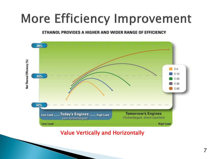 More Efficiency Improvement