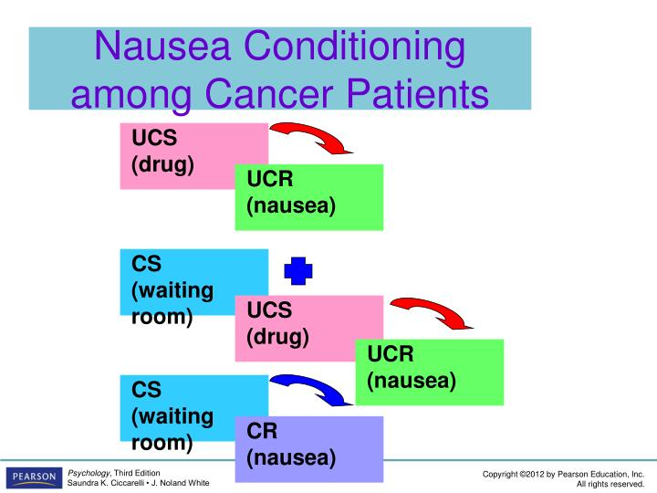 Nausea Conditioning among Cancer Patients