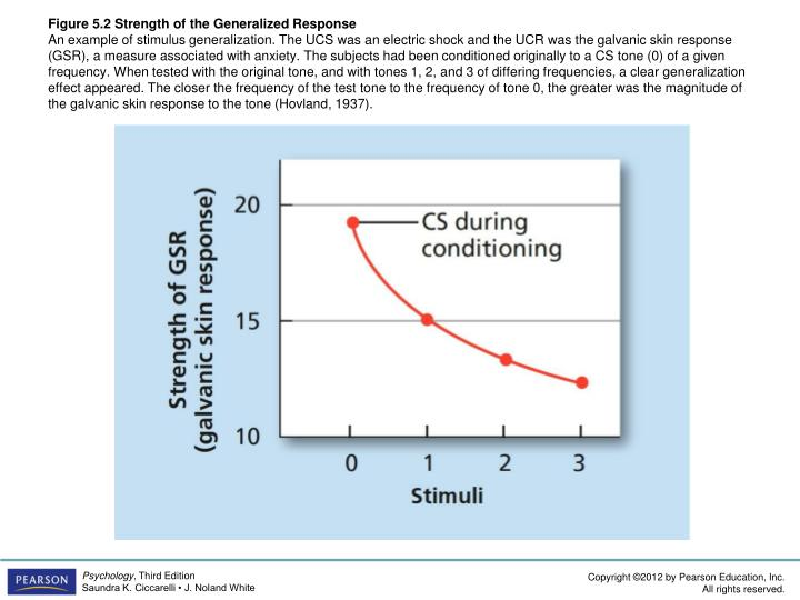 Figure 5.2 Strength of the Generalized Response