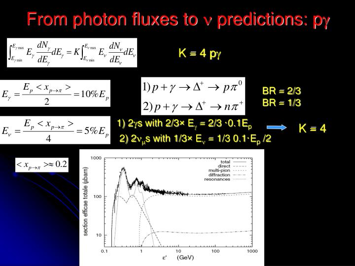 From photon fluxes to