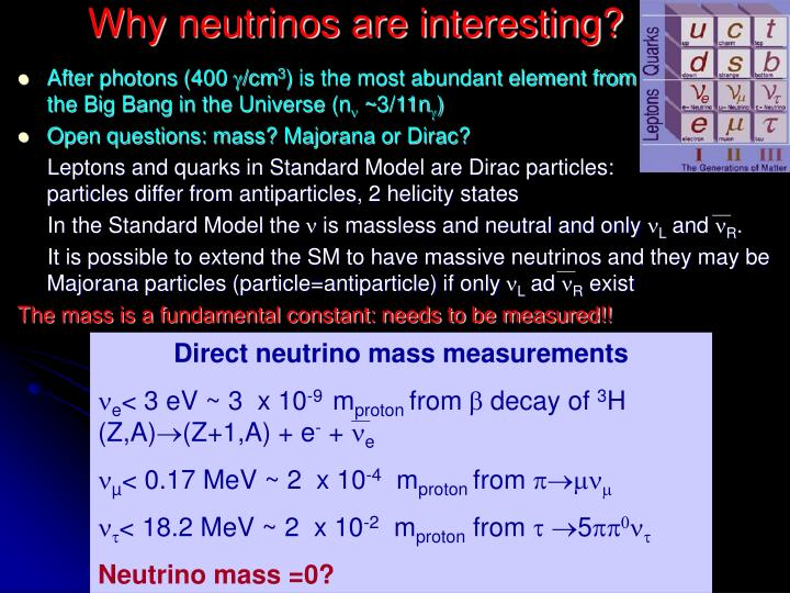 Why neutrinos are interesting?