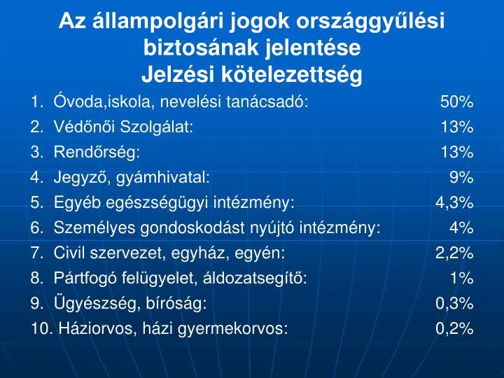 Az állampolgári jogok országgyűlési biztosának jelentése