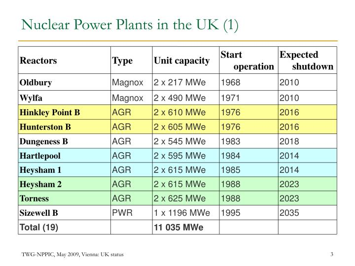 Nuclear power plants in the uk 1