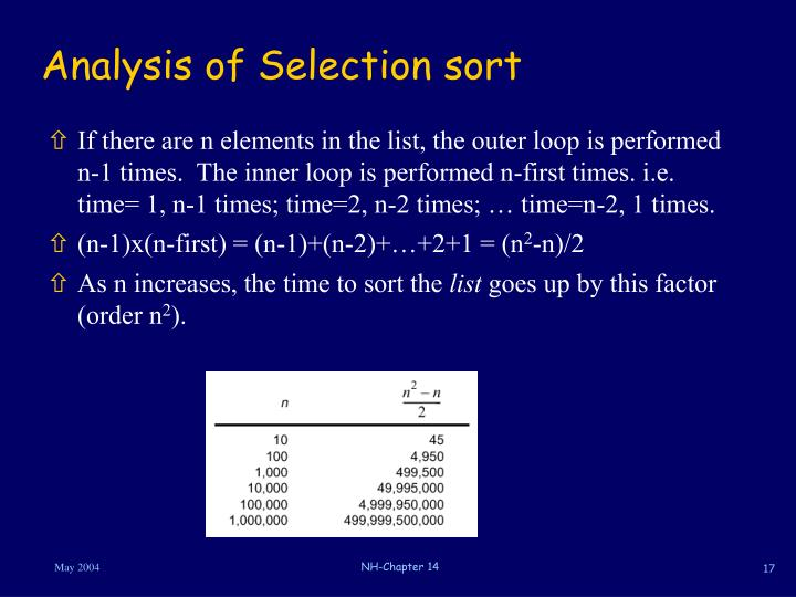 Analysis of Selection sort