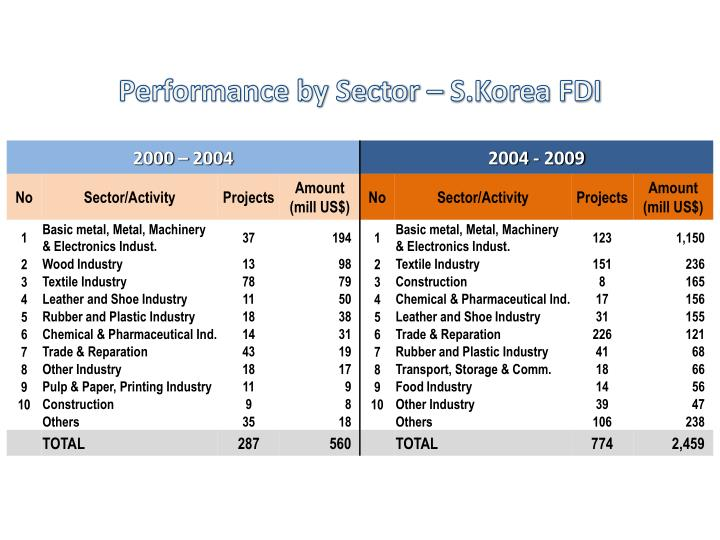 Performance by Sector – S.Korea FDI