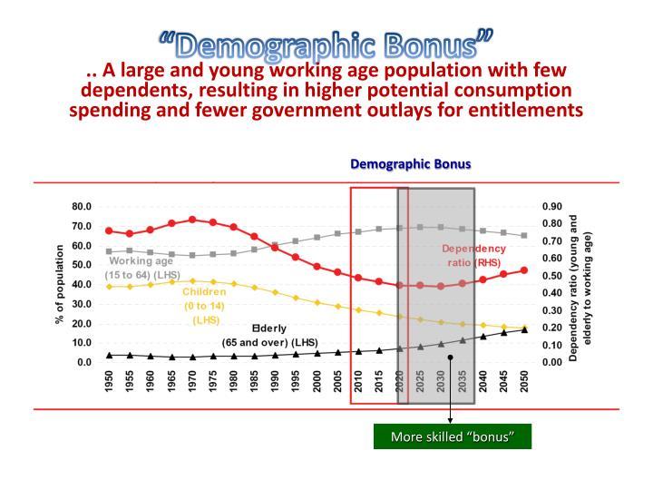 """Demographic Bonus"