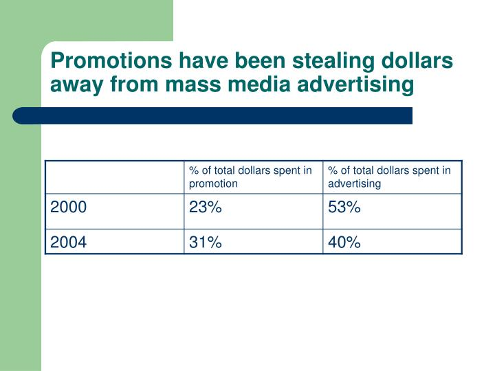 Promotions have been stealing dollars away from mass media advertising