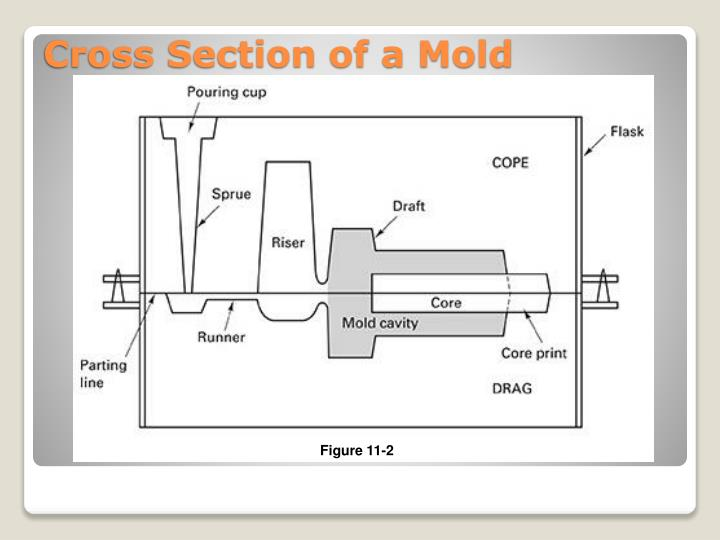 Cross Section of a Mold