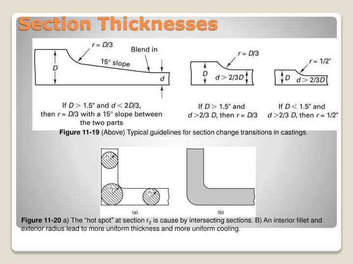Section Thicknesses