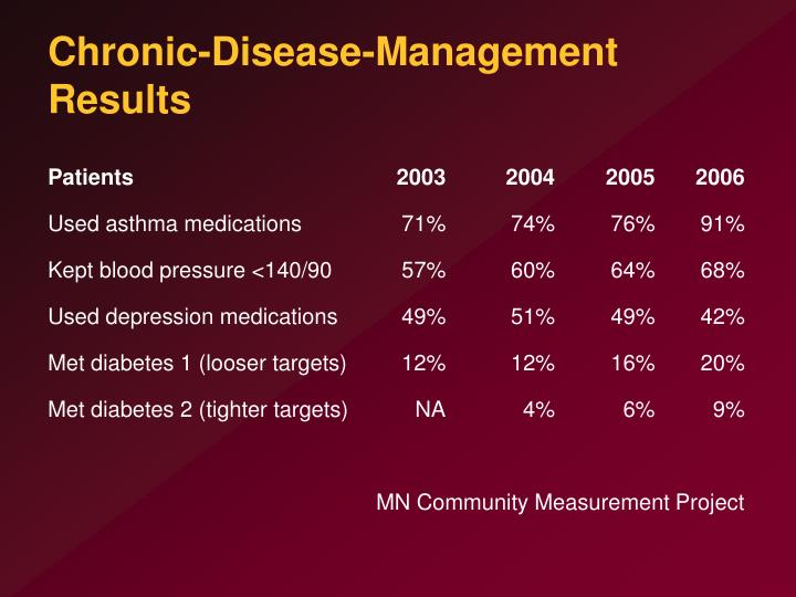 Chronic-Disease-Management Results