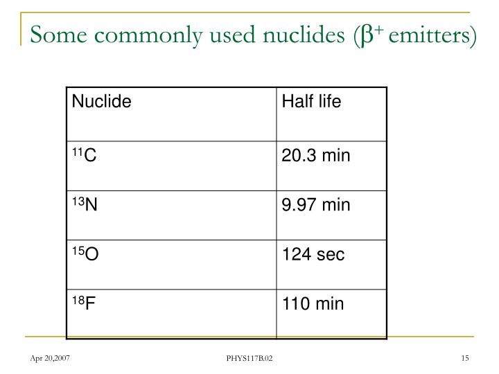 Some commonly used nuclides (