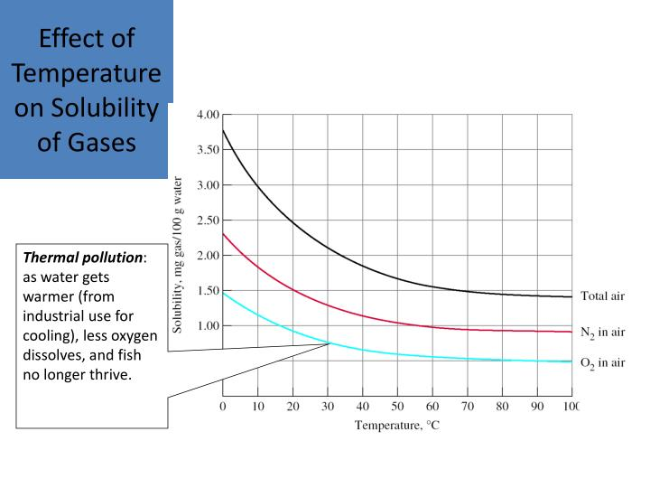 effect of temperature on solubility of The dependency of solubility on the heat treating temperature under the desired heating time and stress pressure, the solubility of gluten treated at 140°c was the lowest for each solvent tested.