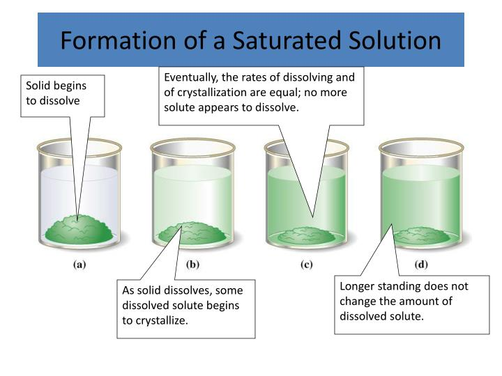 PPT - Solubility PowerPoint Presentation - ID:3105812