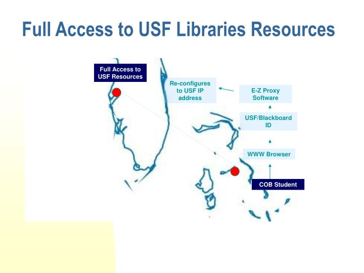 Full Access to USF Libraries Resources