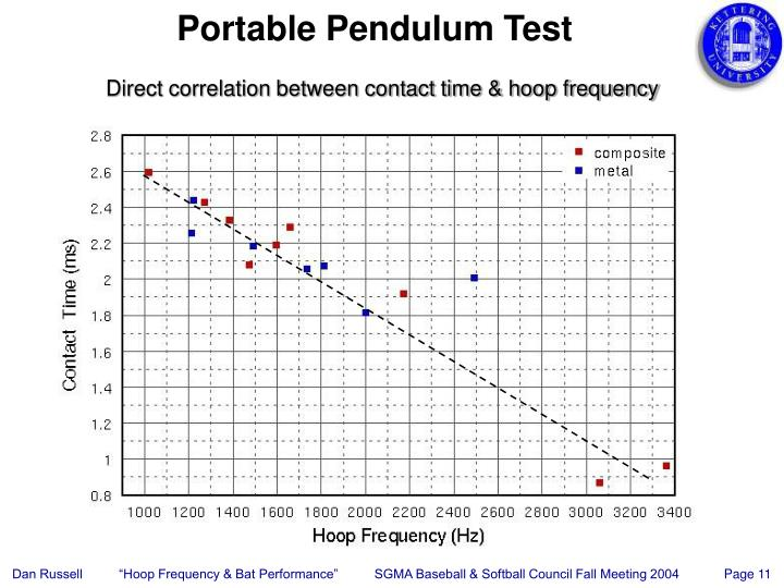 Portable Pendulum Test