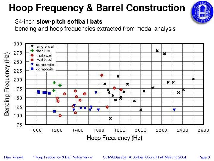 Hoop Frequency & Barrel Construction