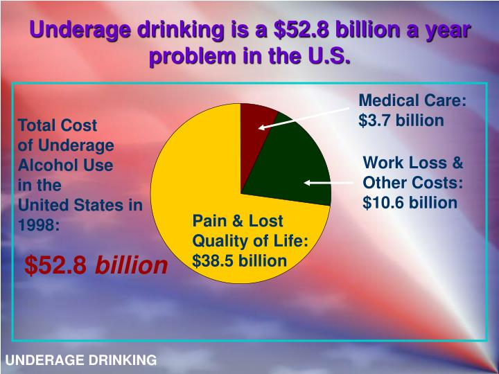 Underage drinking is a $52.8 billion a year problem in the U.S.