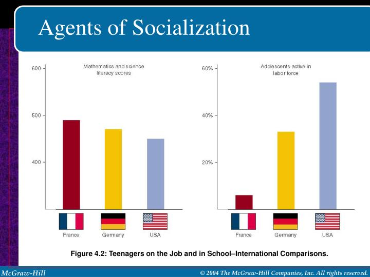 a look at the important agents of socialization from adolescence onward