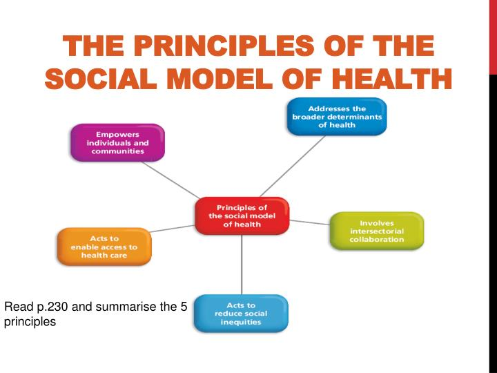 physiological principles of health and social Unit 12: physiological principles for health and social care bh023333 – edexcel btec levels 4 and 5 higher nationals specification in health and social care.