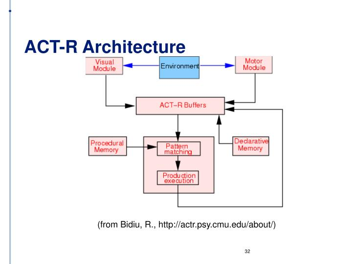 ACT-R Architecture