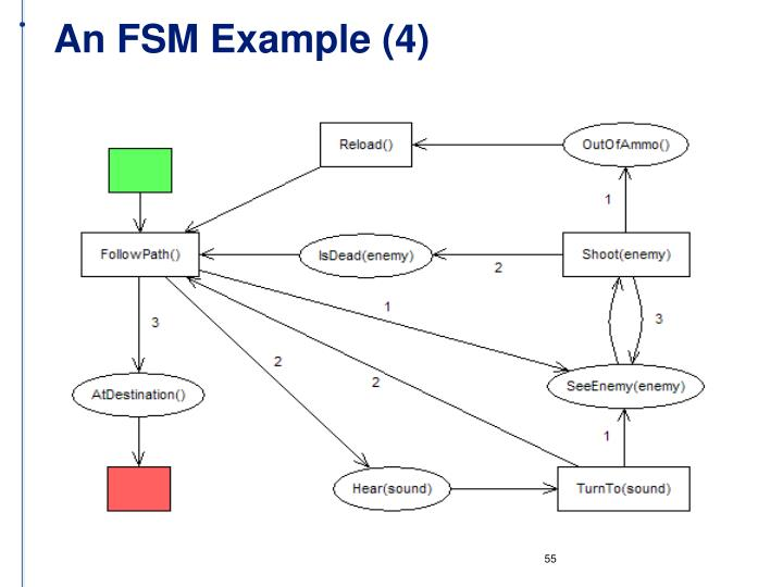 An FSM Example (4)