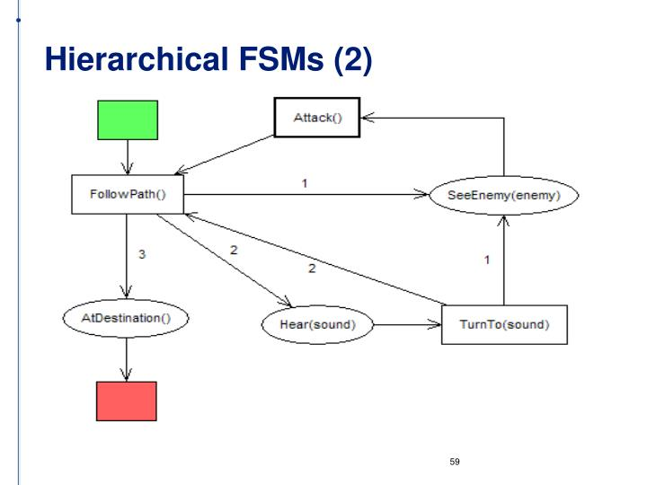 Hierarchical FSMs (2)