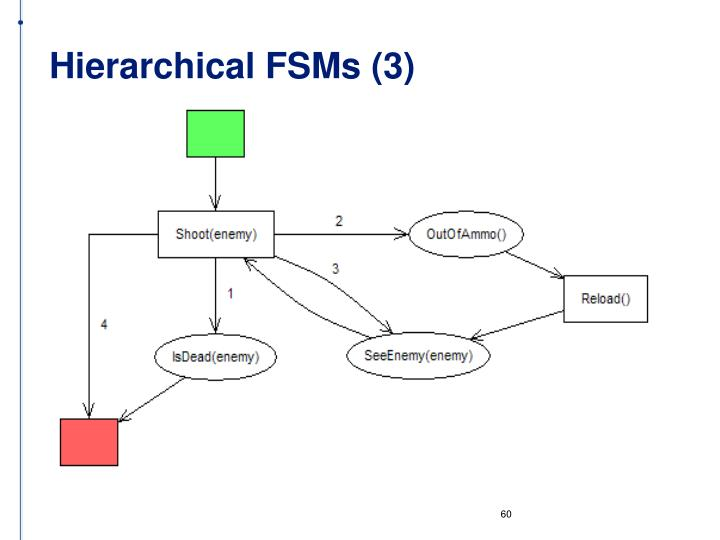 Hierarchical FSMs (3)