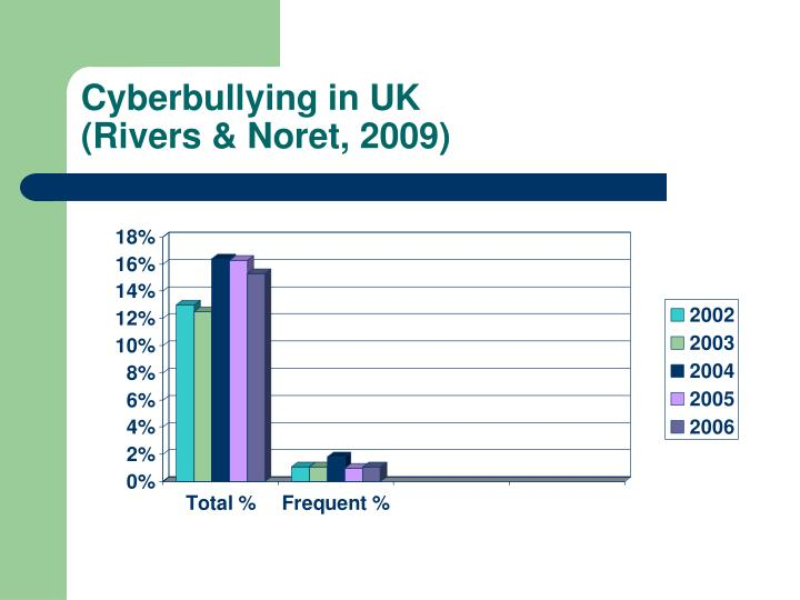 Cyberbullying in UK