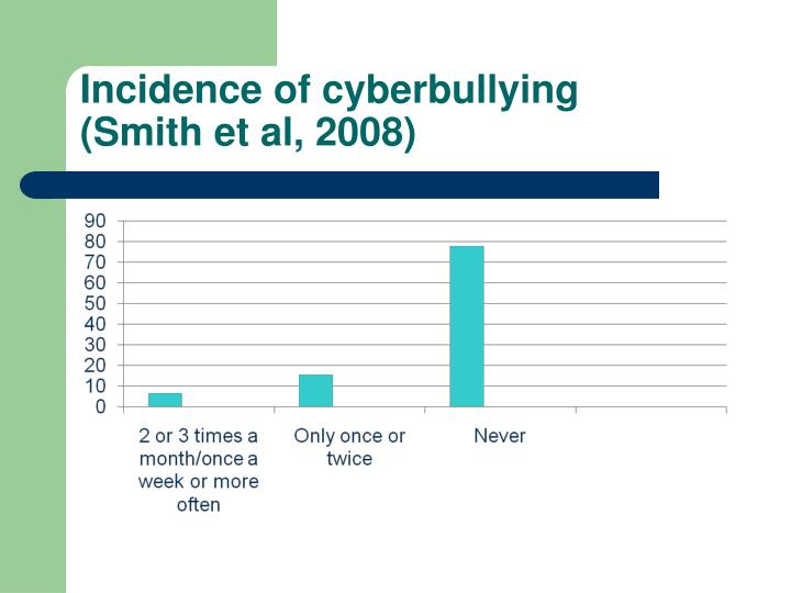 Incidence of cyberbullying