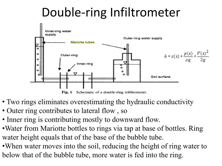 Double-ring Infiltrometer
