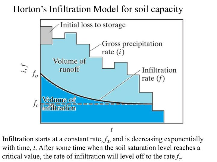 Horton's Infiltration Model for soil capacity