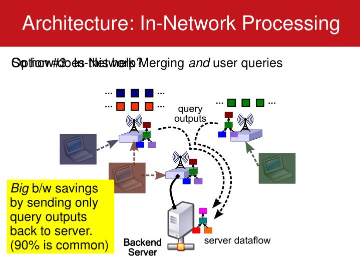 Architecture: In-Network Processing