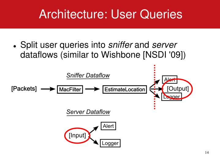 Architecture: User Queries