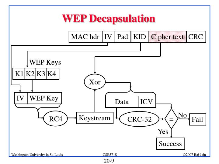WEP Decapsulation