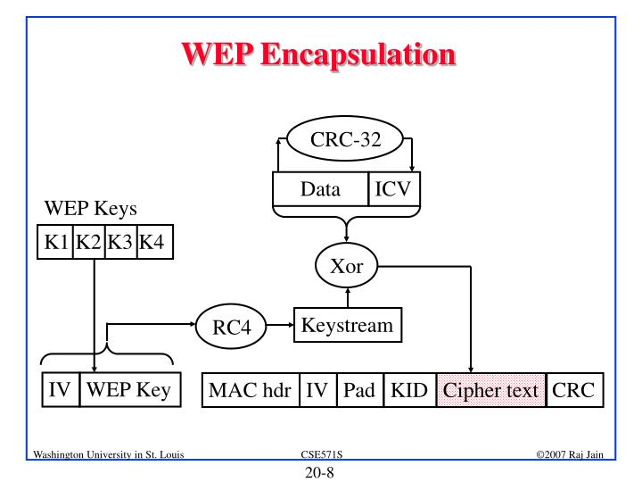 WEP Encapsulation