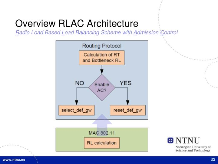 Overview RLAC Architecture
