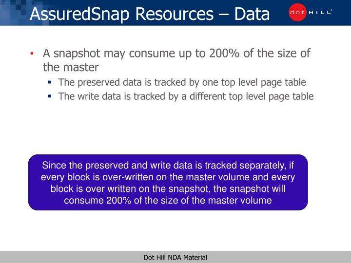 AssuredSnap Resources – Data